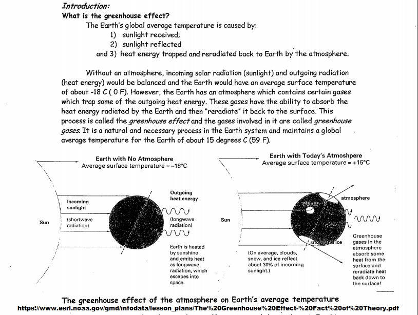 Greenhouse Effect Diagram Simple Pdf Gallery How To